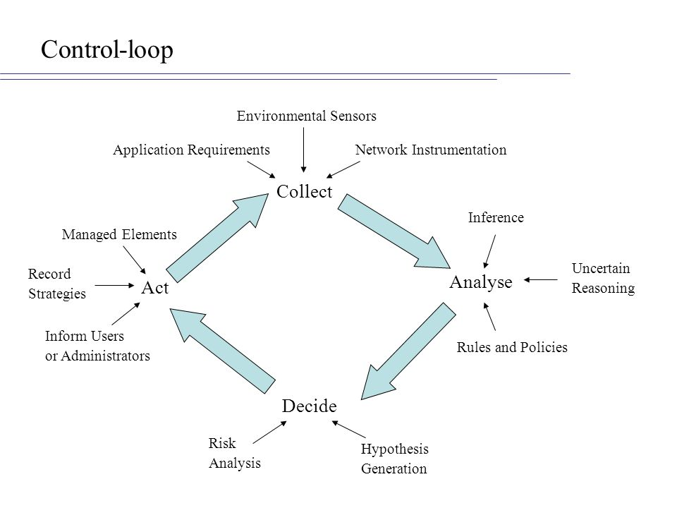 Control-loop Collect Analyse Act Decide Environmental Sensors