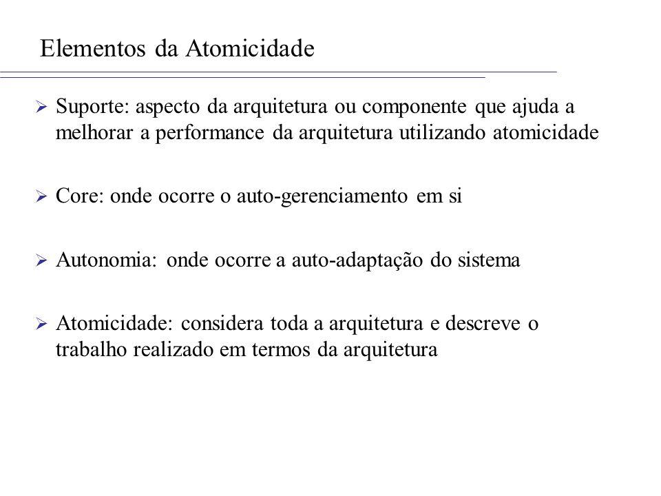 Elementos da Atomicidade