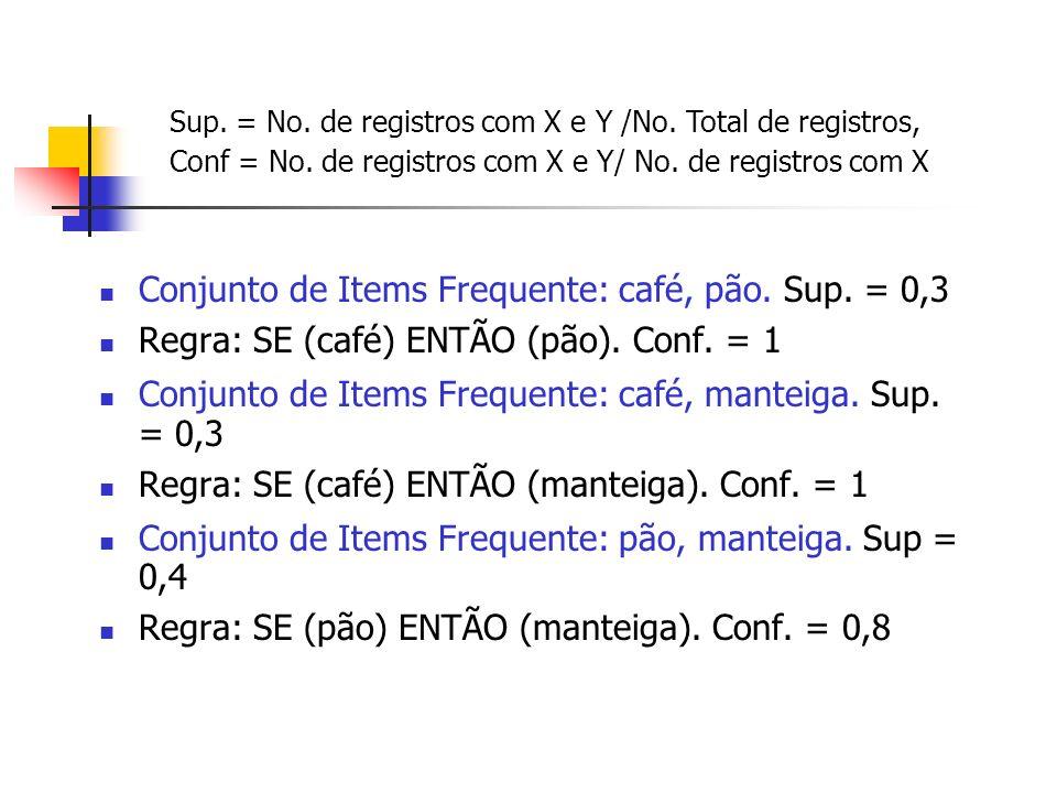 Conjunto de Items Frequente: café, pão. Sup. = 0,3