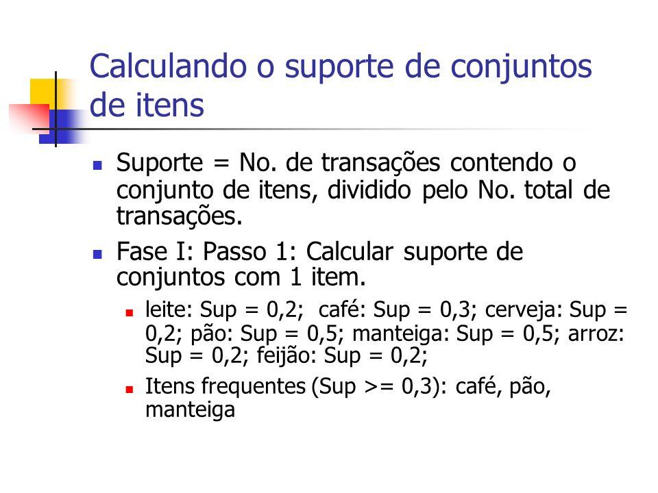 Calculando o suporte de conjuntos de itens