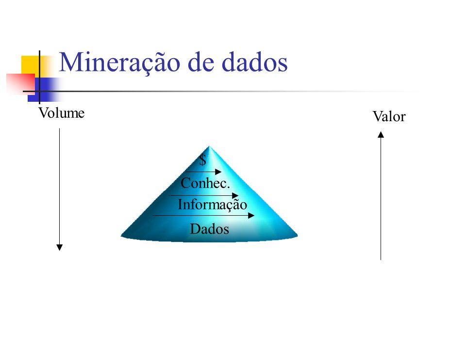 Mineração de dados Volume Valor $ Conhec. Informação Dados