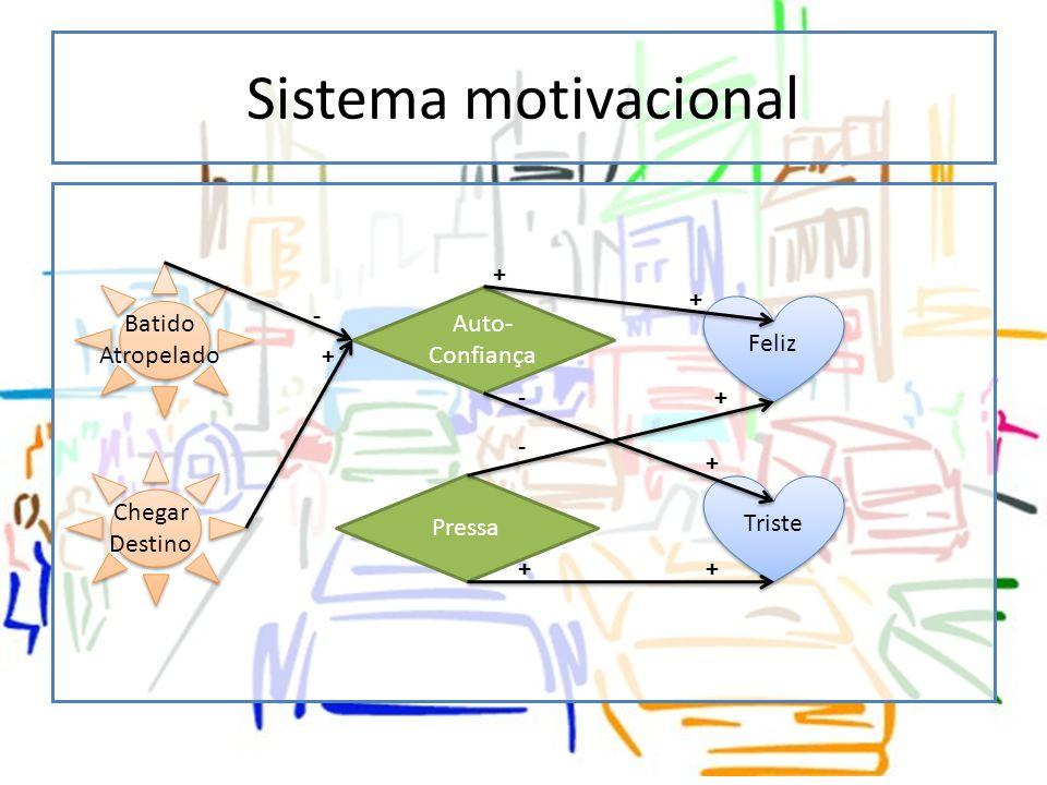 Sistema motivacional + Batido Atropelado + Auto-Confiança - Feliz + -