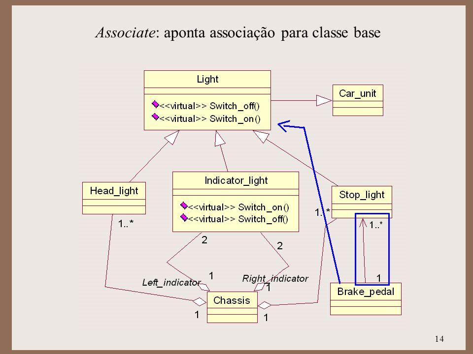 Associate: aponta associação para classe base