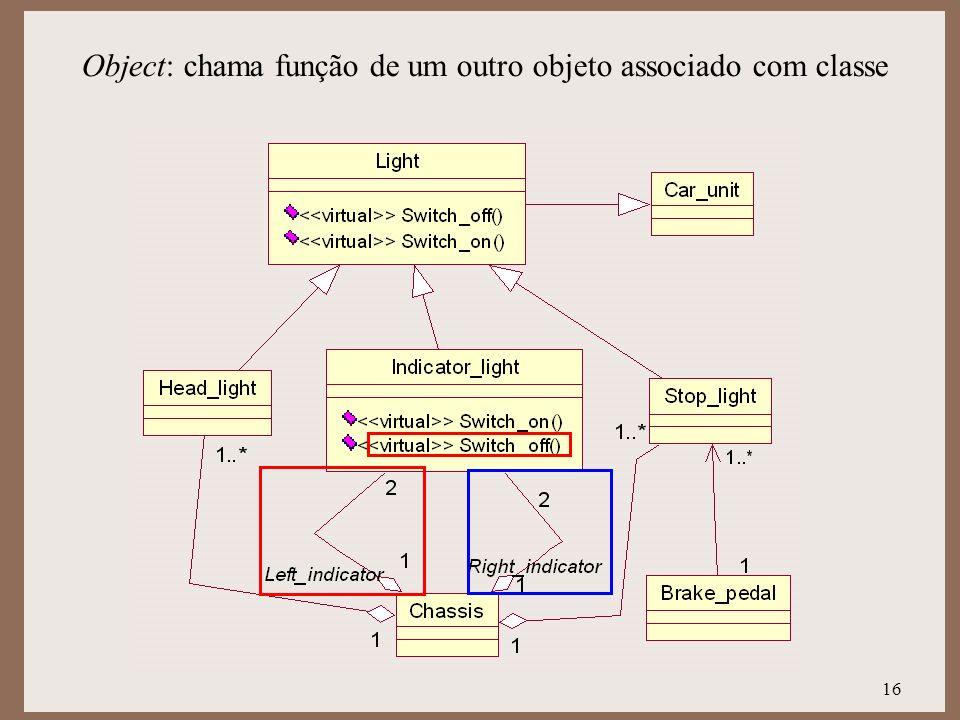 Object: chama função de um outro objeto associado com classe