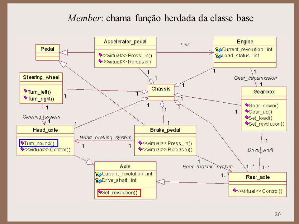Member: chama função herdada da classe base
