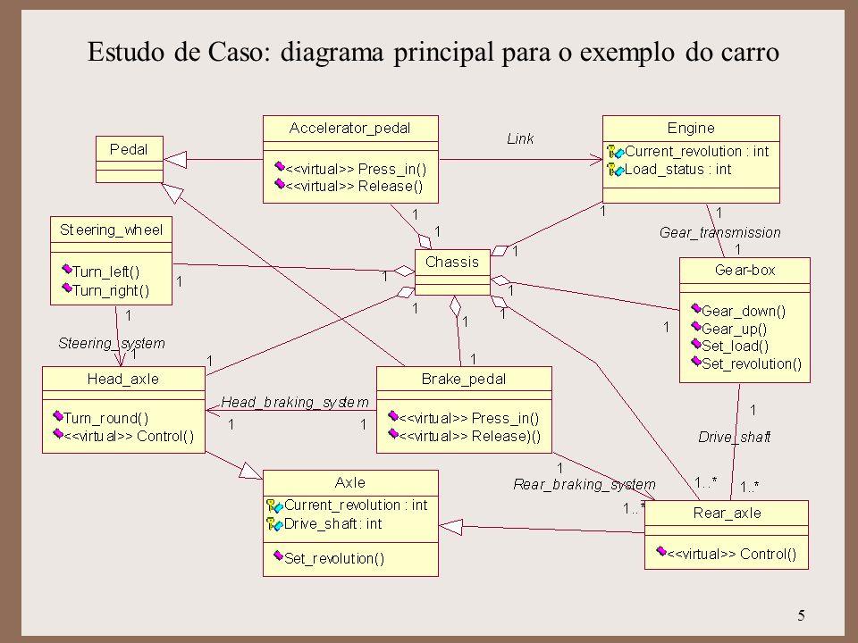 Estudo de Caso: diagrama principal para o exemplo do carro