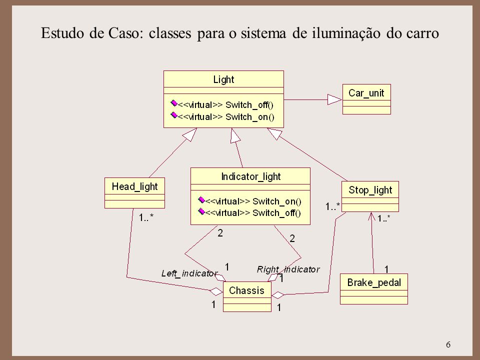 Estudo de Caso: classes para o sistema de iluminação do carro