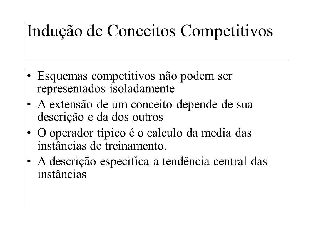 Indução de Conceitos Competitivos