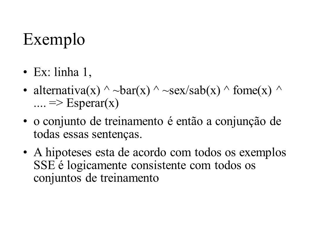 Exemplo Ex: linha 1, alternativa(x) ^ ~bar(x) ^ ~sex/sab(x) ^ fome(x) ^ .... => Esperar(x)