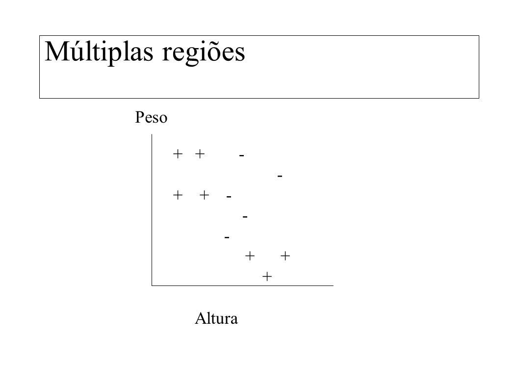 Múltiplas regiões Peso + + - - + + - + + + Altura