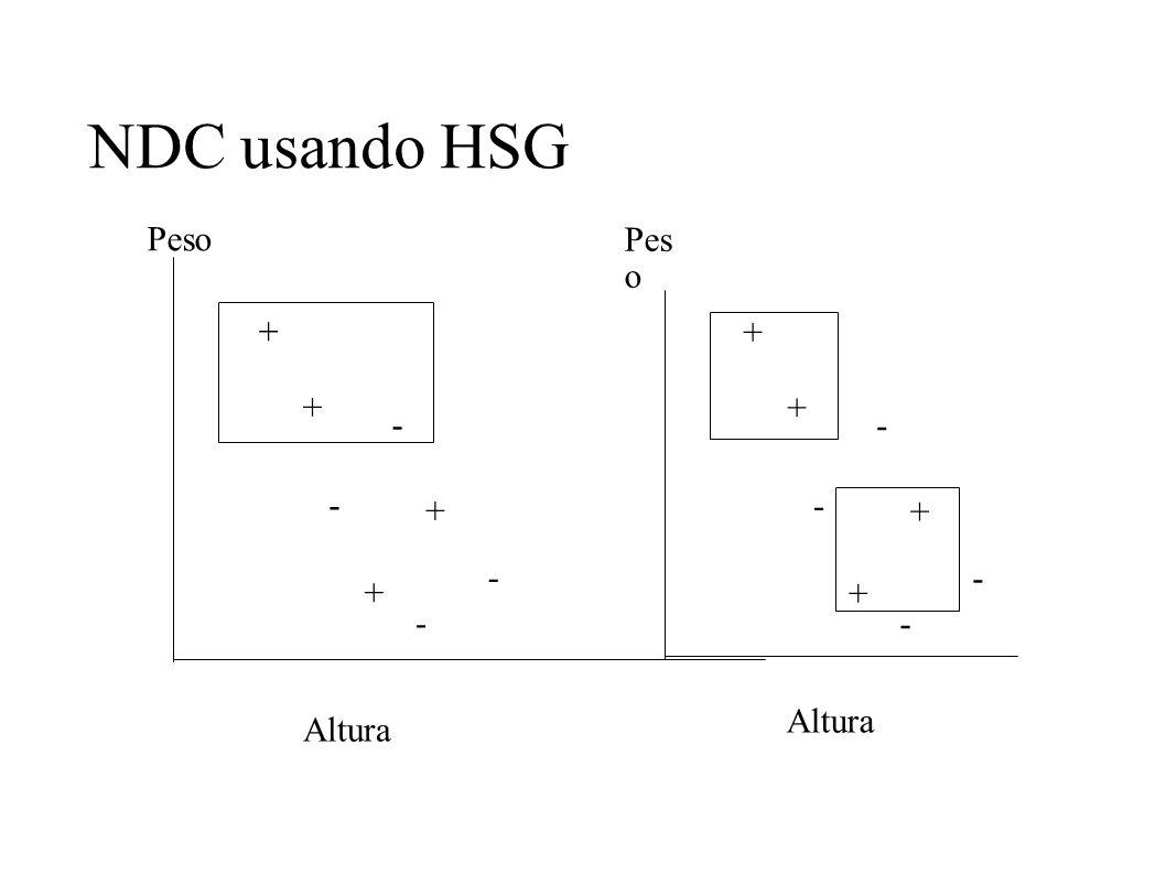NDC usando HSG Peso Peso + + + + - - - + - + - - + + - - Altura Altura