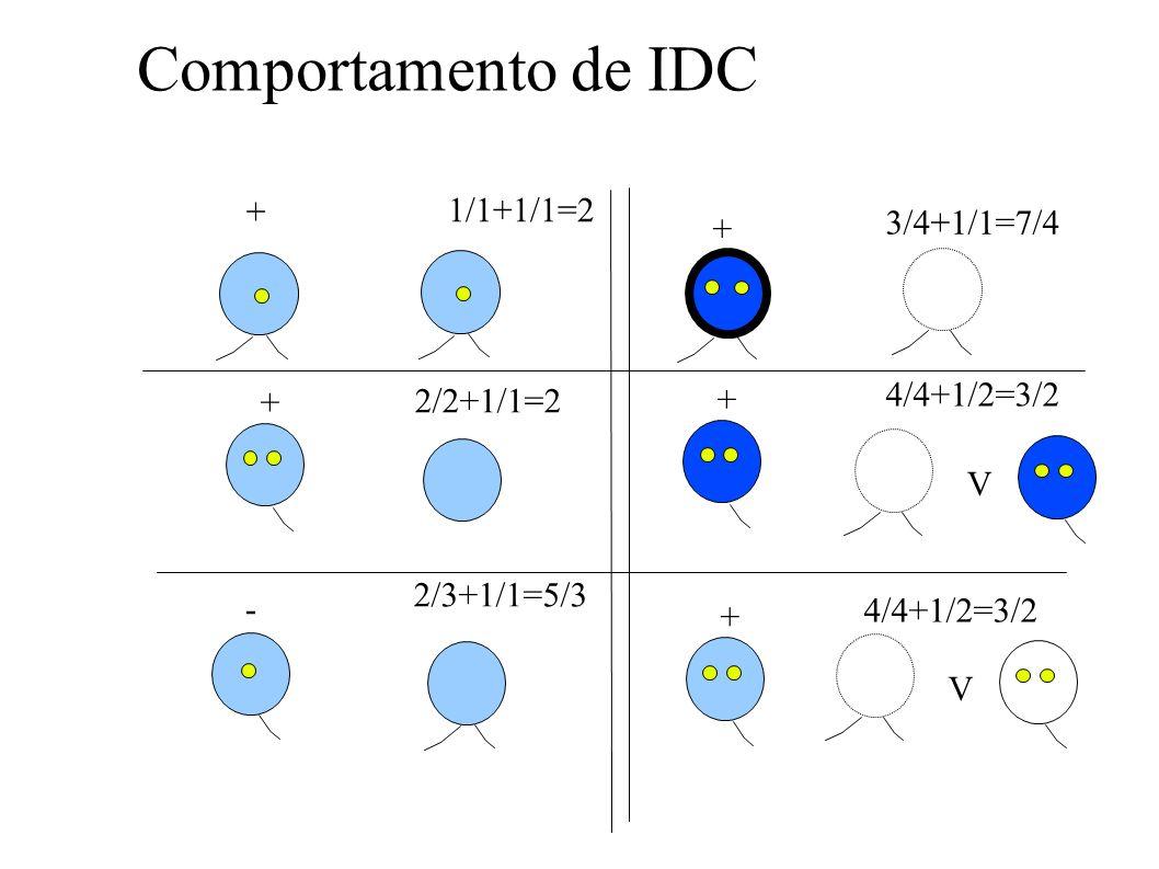 Comportamento de IDC + 1/1+1/1=2 3/4+1/1=7/4 + 4/4+1/2=3/2 + 2/2+1/1=2