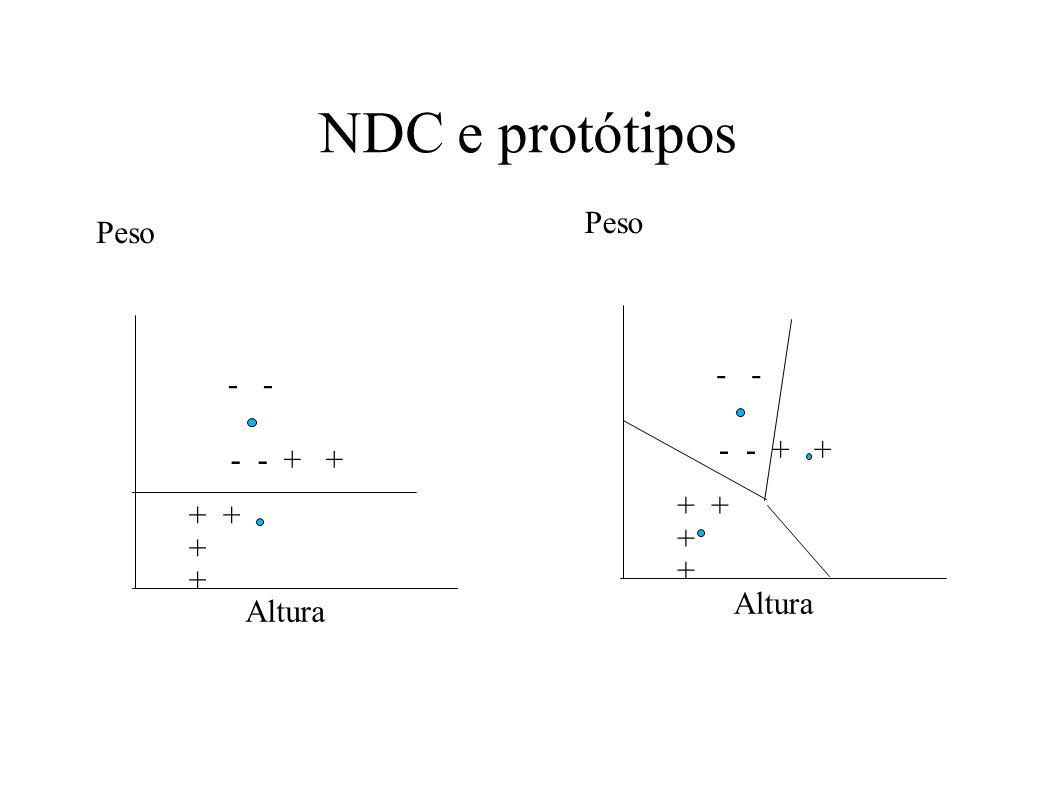 NDC e protótipos Peso Altura + + + + - - + + - -