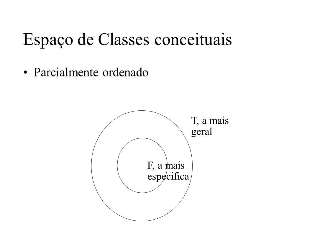 Espaço de Classes conceituais