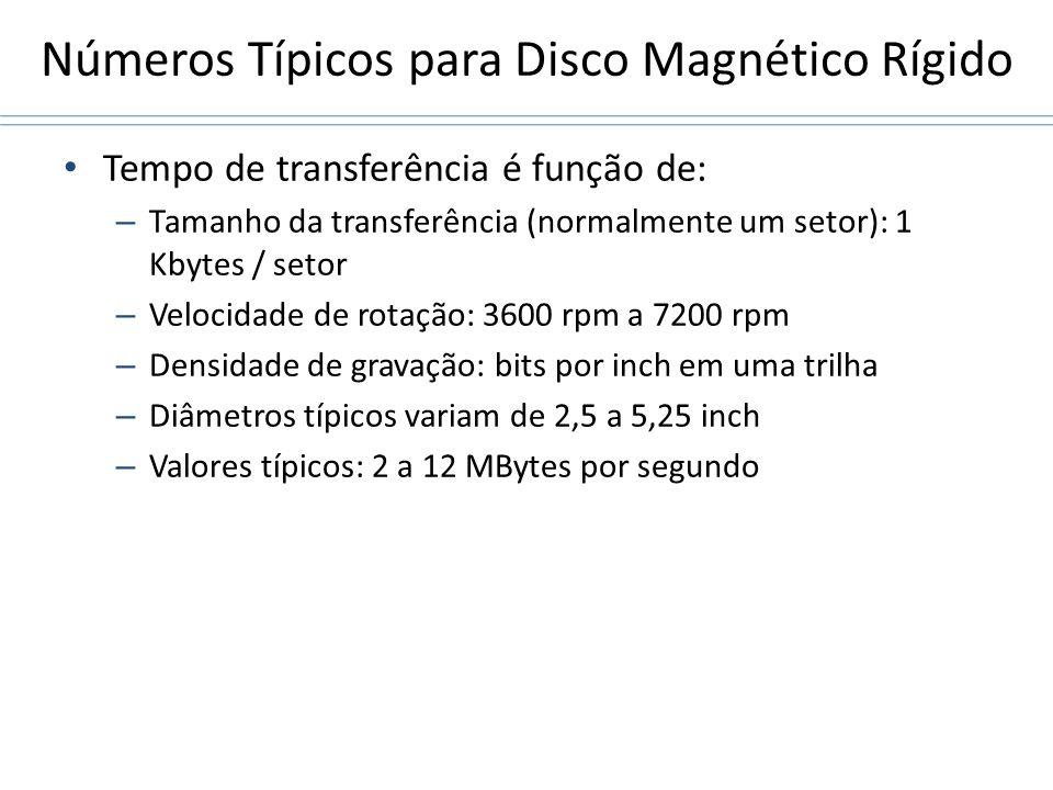 Números Típicos para Disco Magnético Rígido