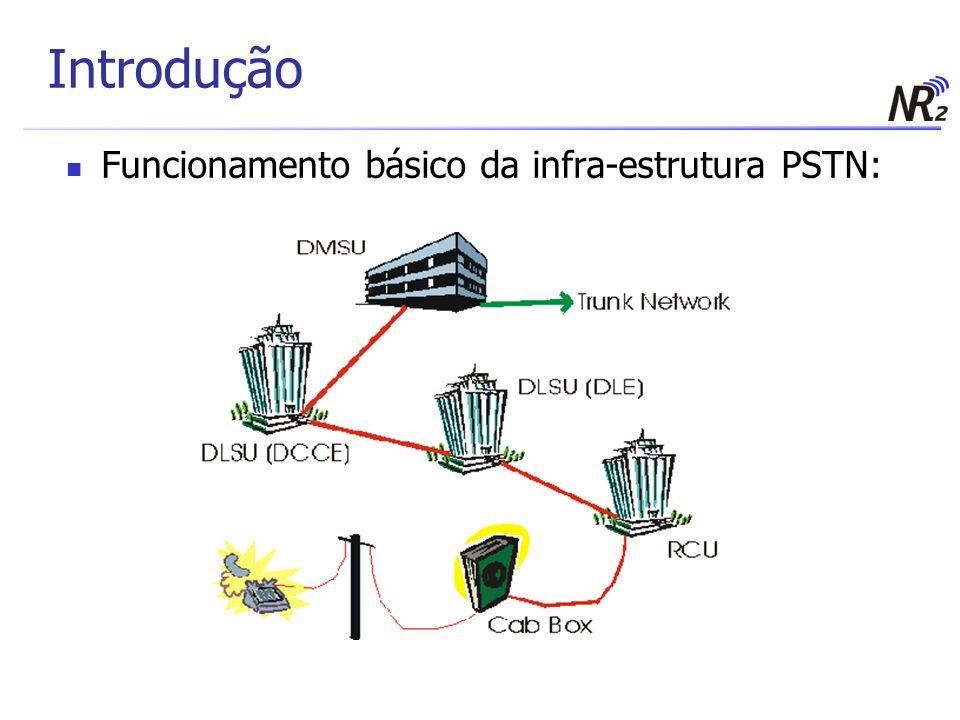 Introdução Funcionamento básico da infra-estrutura PSTN: 4