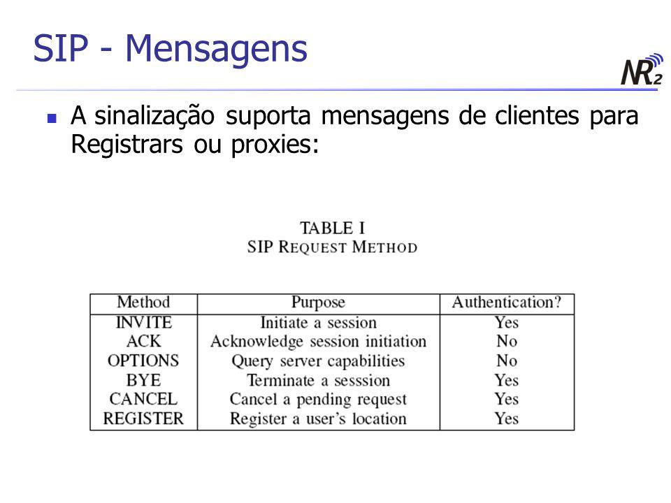 SIP - Mensagens A sinalização suporta mensagens de clientes para Registrars ou proxies: 9