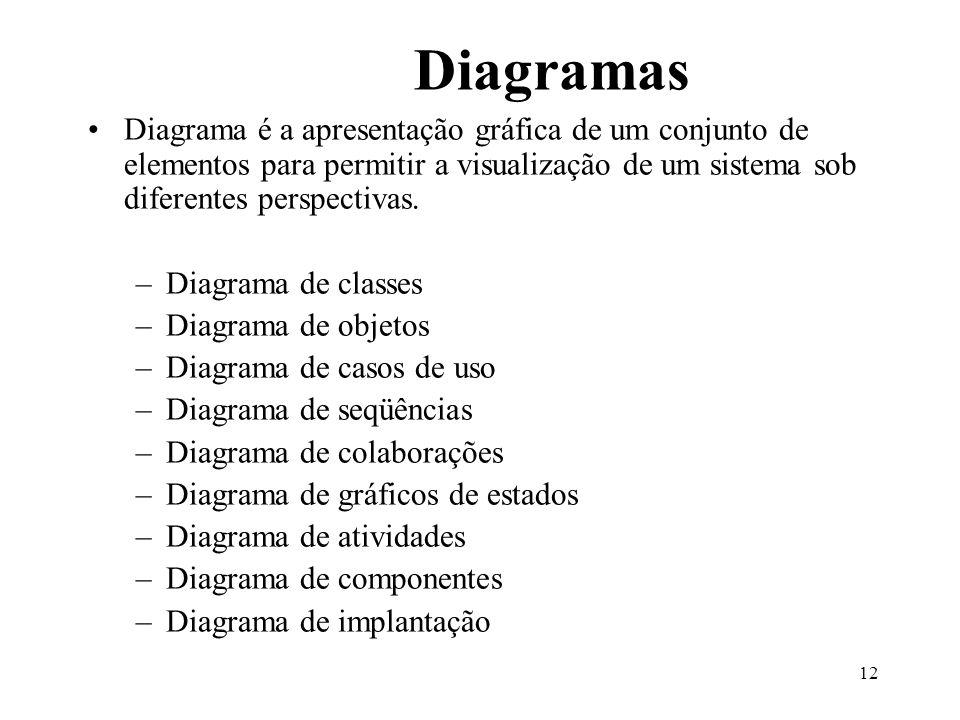 Diagramas Diagrama é a apresentação gráfica de um conjunto de elementos para permitir a visualização de um sistema sob diferentes perspectivas.