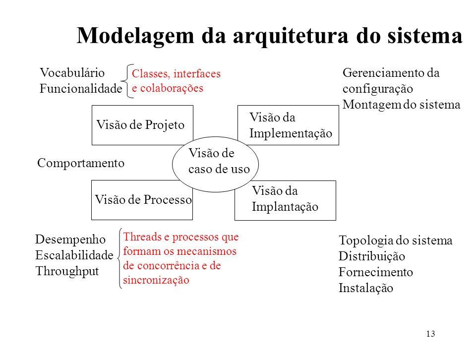 Modelagem da arquitetura do sistema