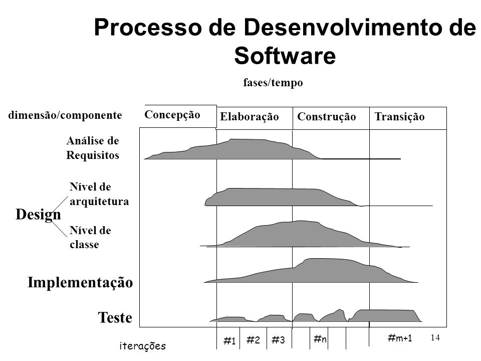 Processo de Desenvolvimento de Software