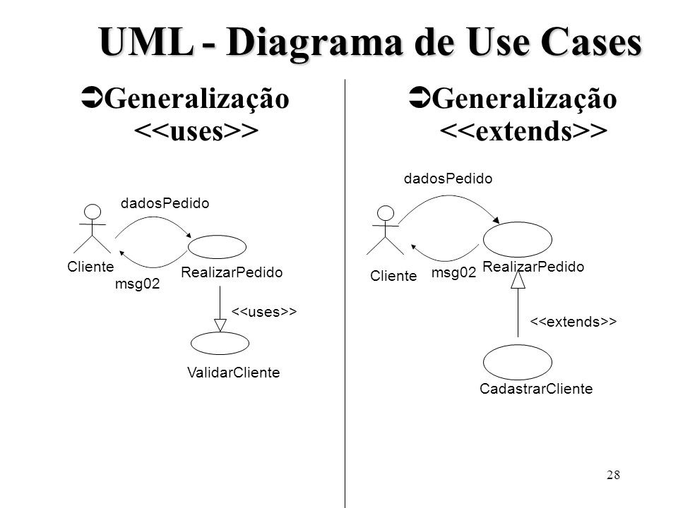 UML - Diagrama de Use Cases