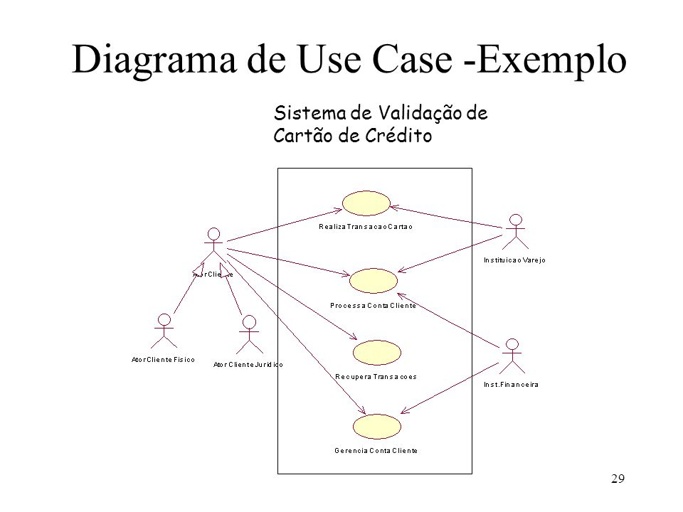 Diagrama de Use Case -Exemplo