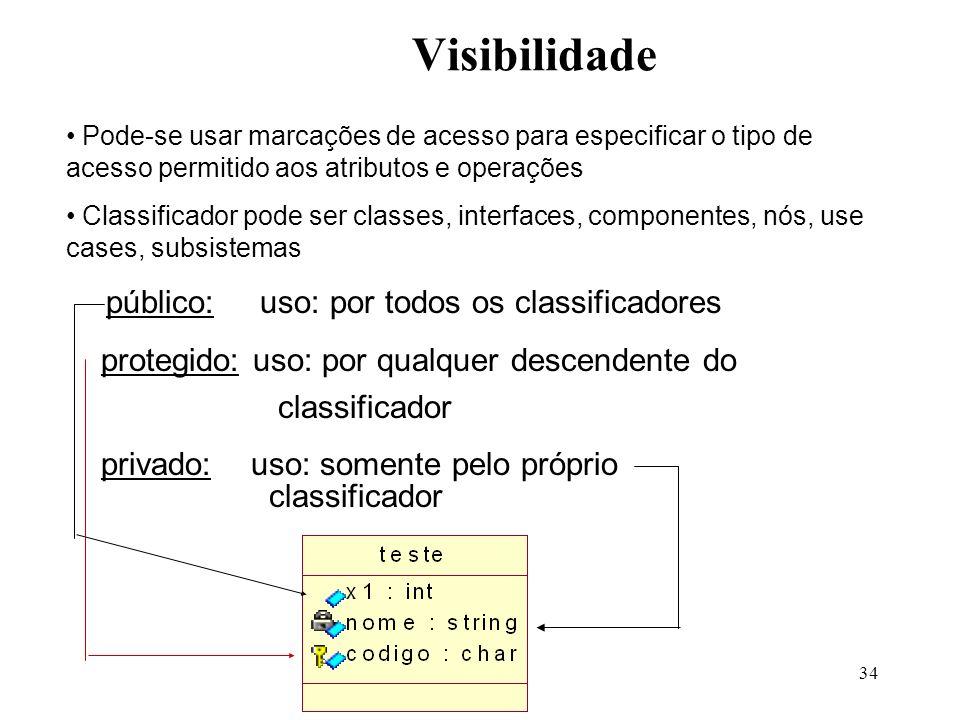 Visibilidade protegido: uso: por qualquer descendente do classificador