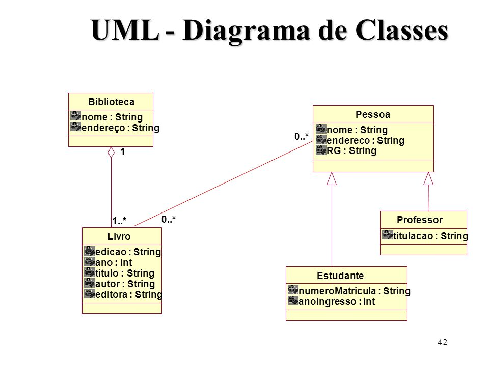 UML - Diagrama de Classes