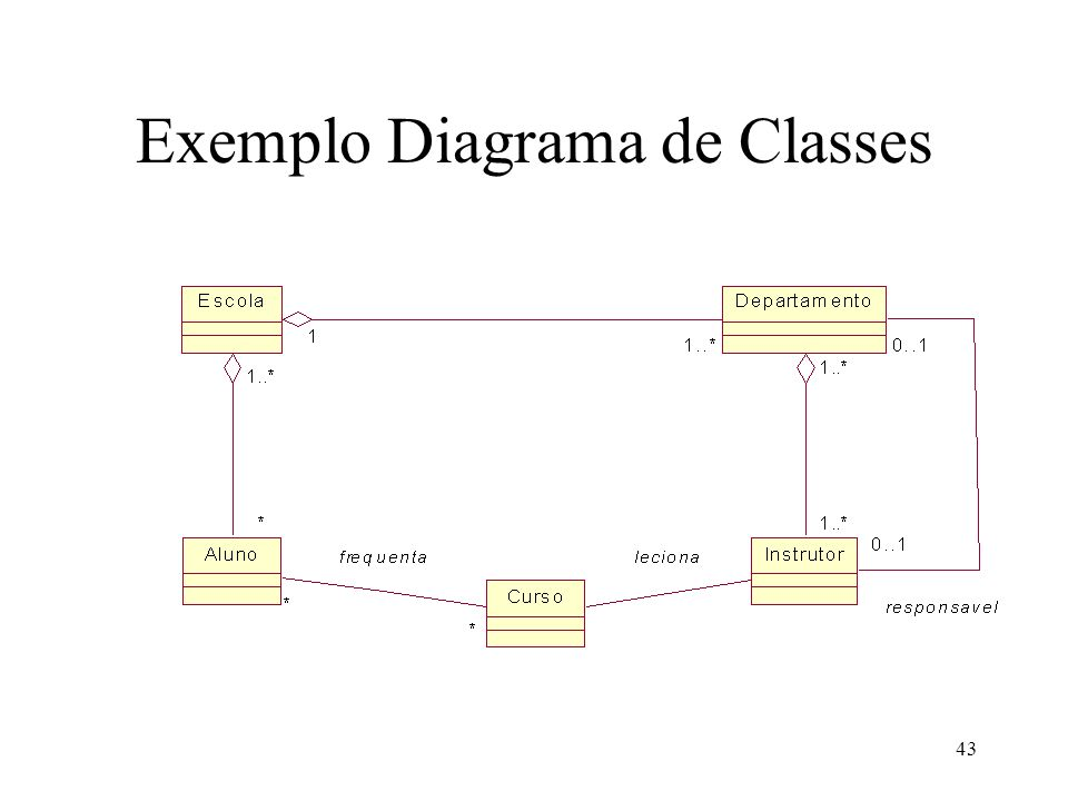 Exemplo Diagrama de Classes