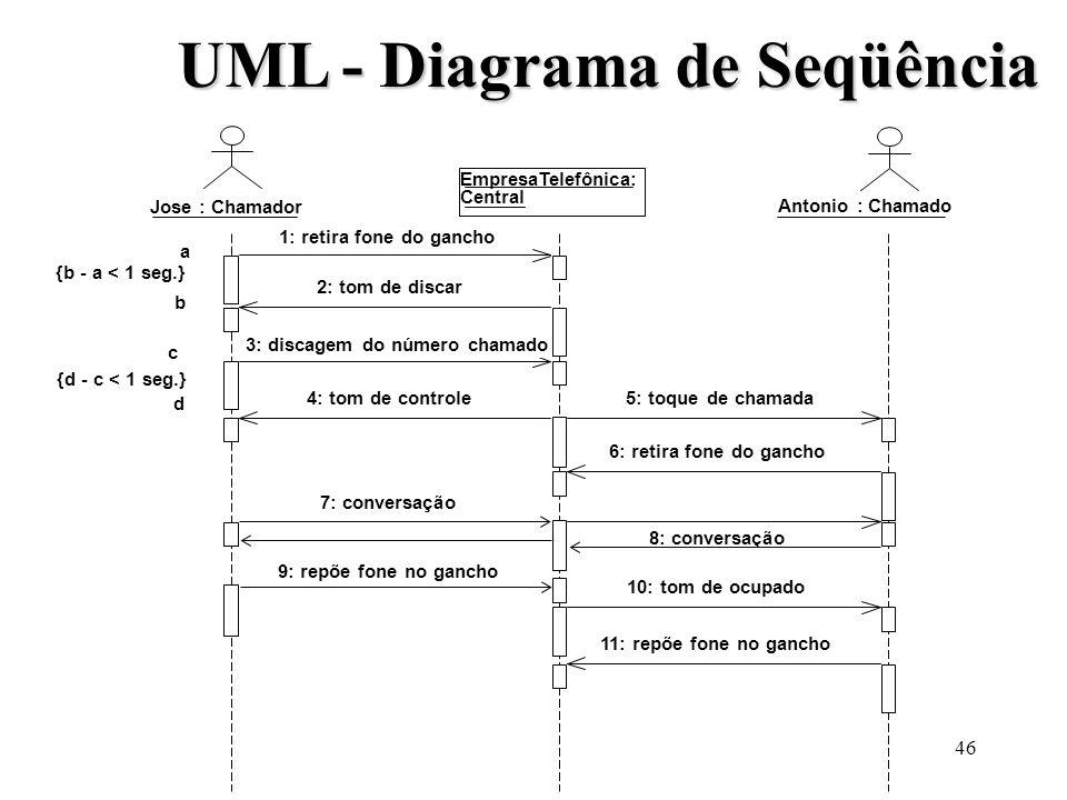 UML - Diagrama de Seqüência