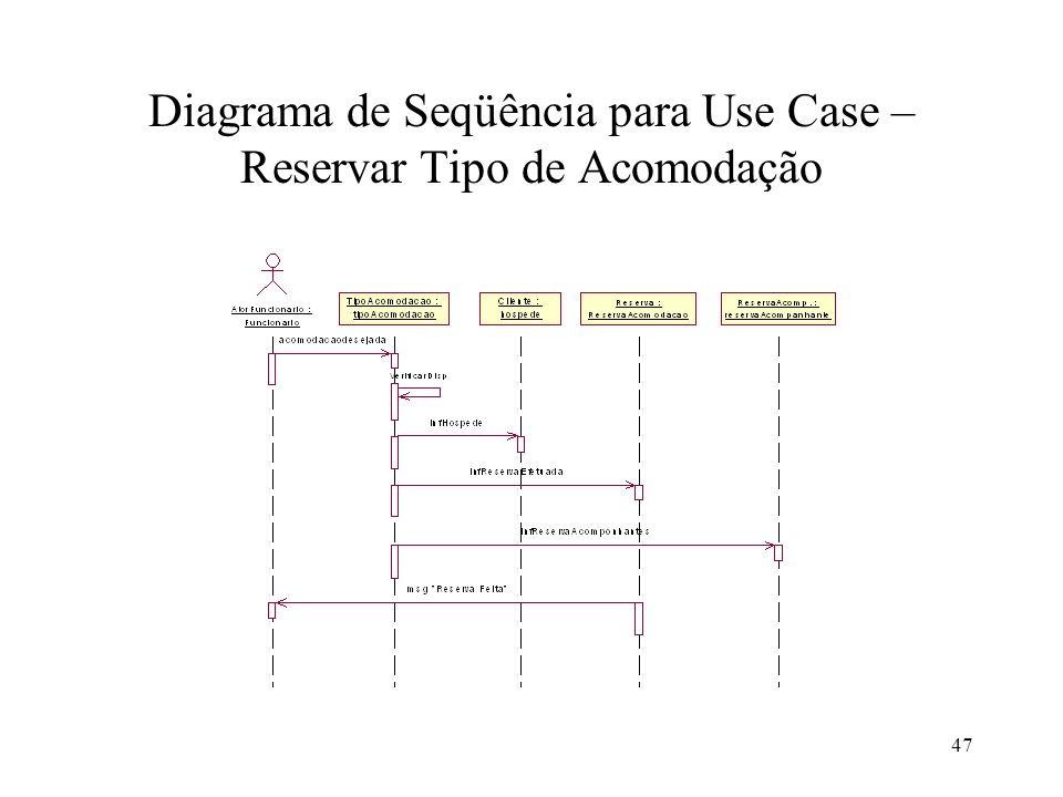 Diagrama de Seqüência para Use Case – Reservar Tipo de Acomodação