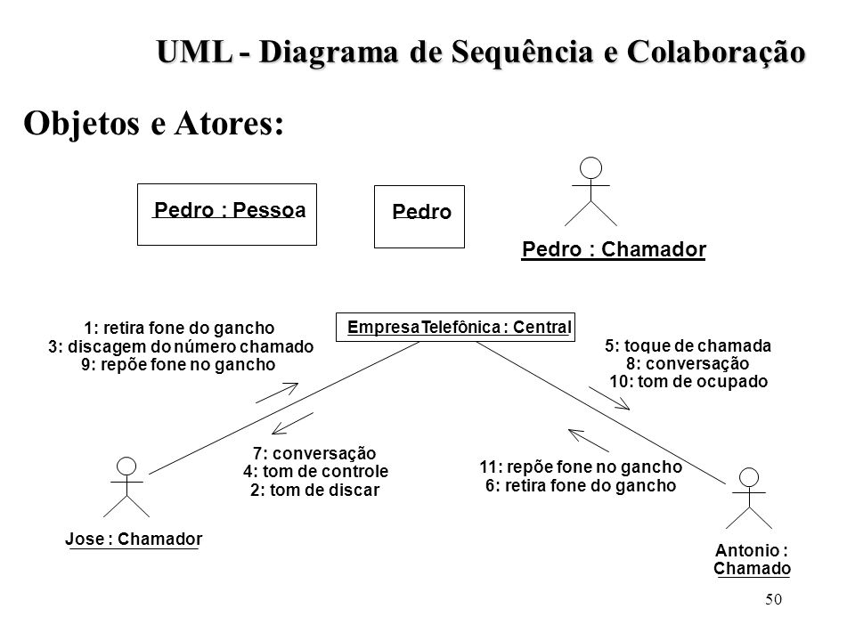 UML - Diagrama de Sequência e Colaboração