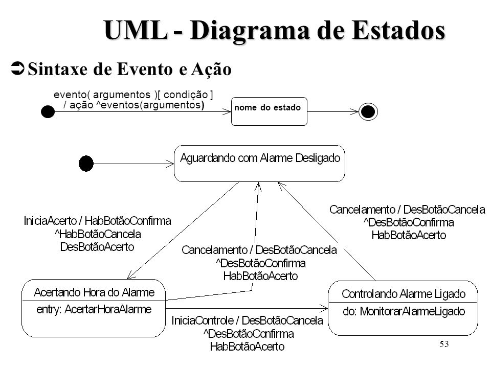 UML - Diagrama de Estados
