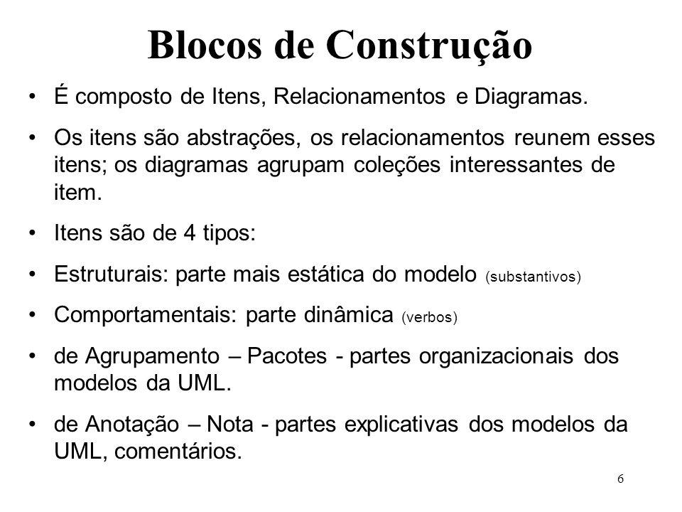 Blocos de Construção É composto de Itens, Relacionamentos e Diagramas.