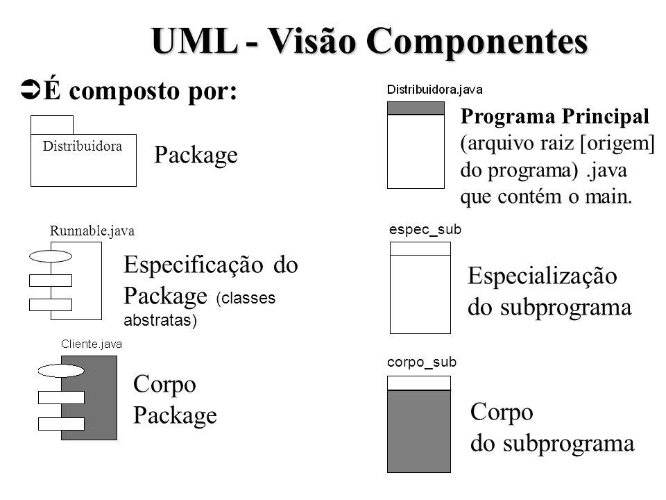 UML - Visão Componentes