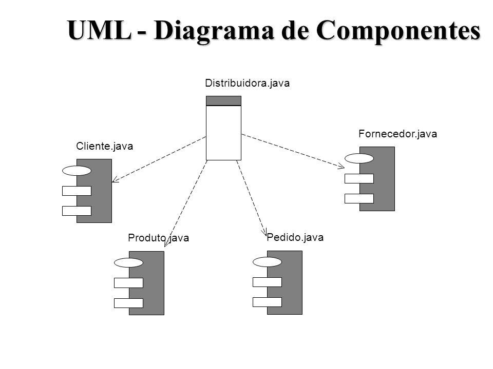 UML - Diagrama de Componentes