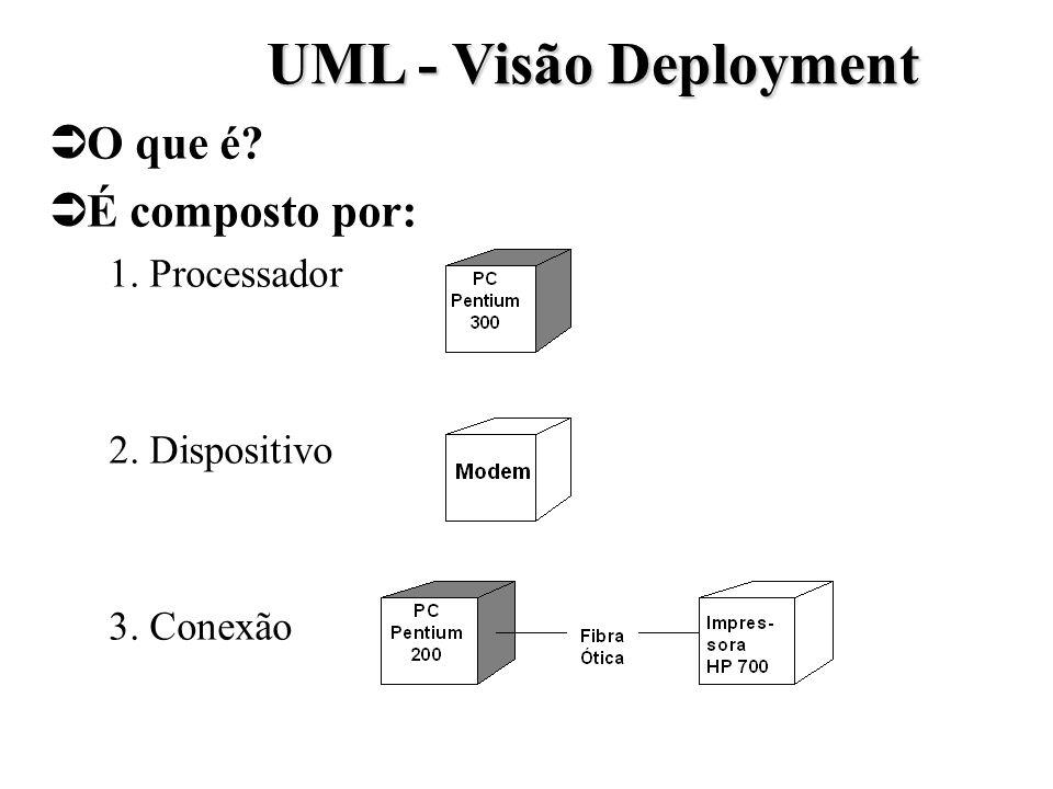 UML - Visão Deployment O que é É composto por: 1. Processador