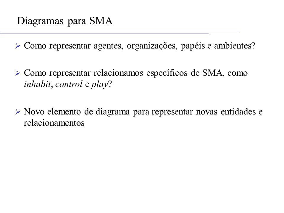 Diagramas para SMA Como representar agentes, organizações, papéis e ambientes