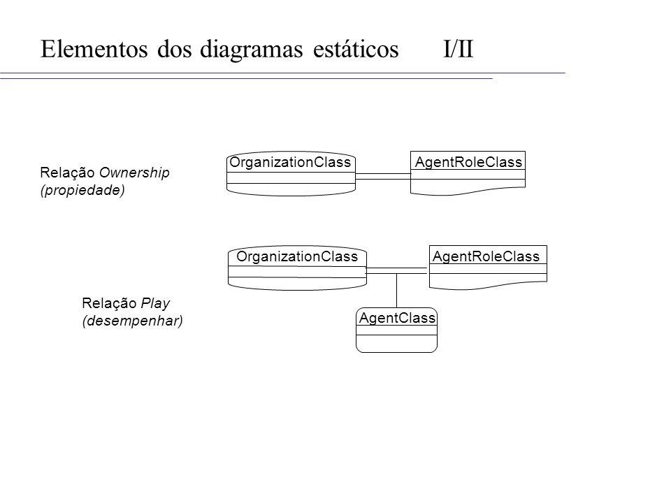 Elementos dos diagramas estáticos I/II
