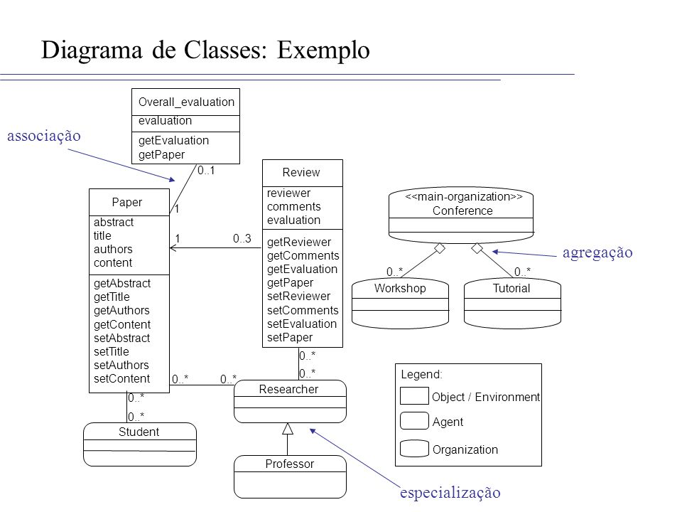 Diagrama de Classes: Exemplo