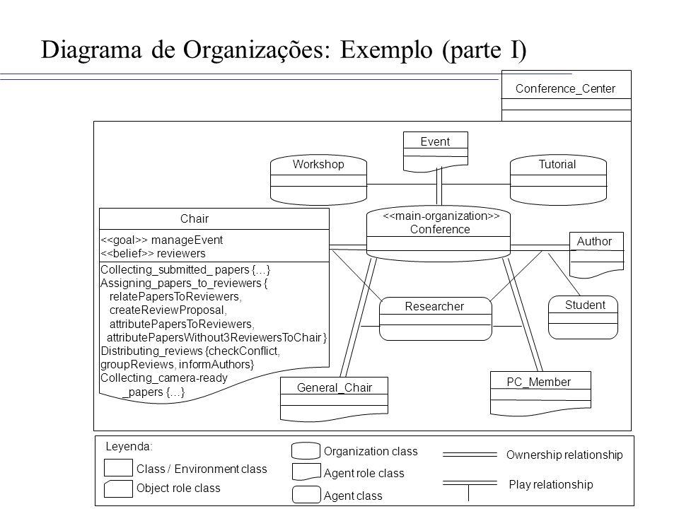 Diagrama de Organizações: Exemplo (parte I)