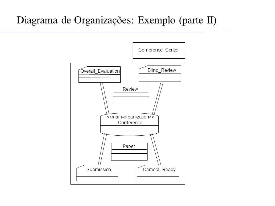 Diagrama de Organizações: Exemplo (parte II)