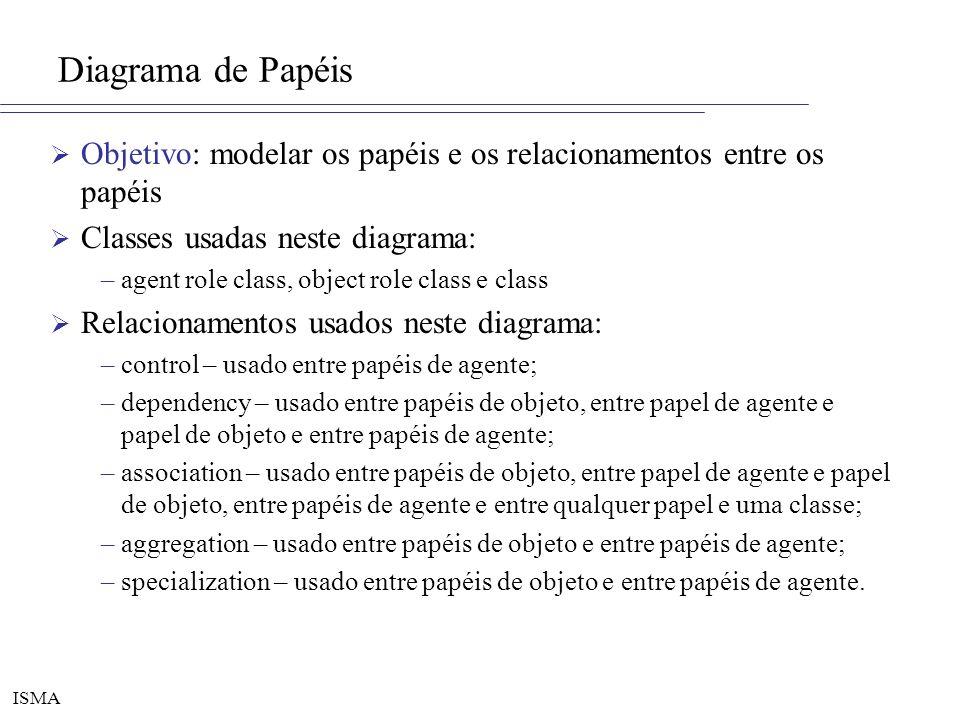 Diagrama de Papéis Objetivo: modelar os papéis e os relacionamentos entre os papéis. Classes usadas neste diagrama: