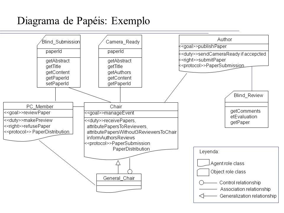 Diagrama de Papéis: Exemplo
