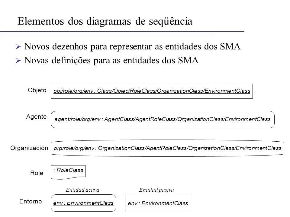Elementos dos diagramas de seqüência