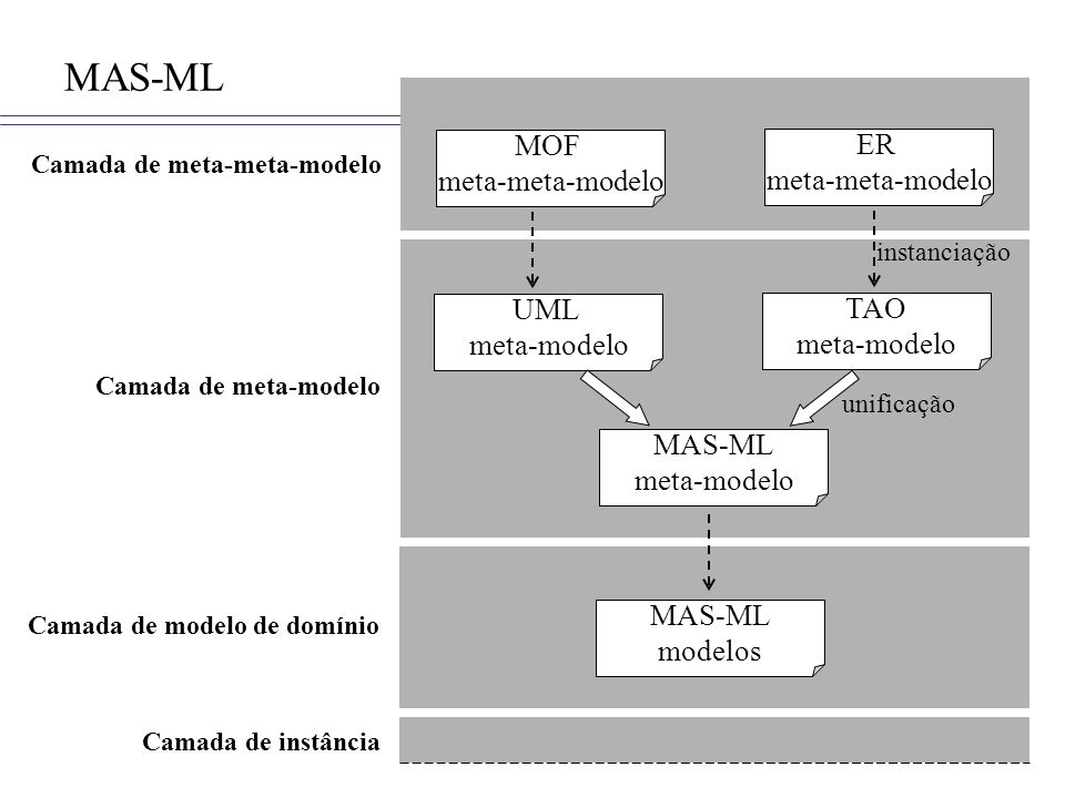 MAS-ML MOF ER meta-meta-modelo meta-meta-modelo UML TAO meta-modelo