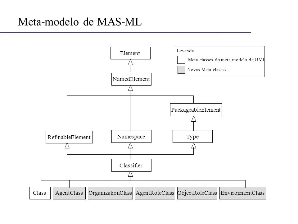 Meta-modelo de MAS-ML Element NamedElement PackageableElement