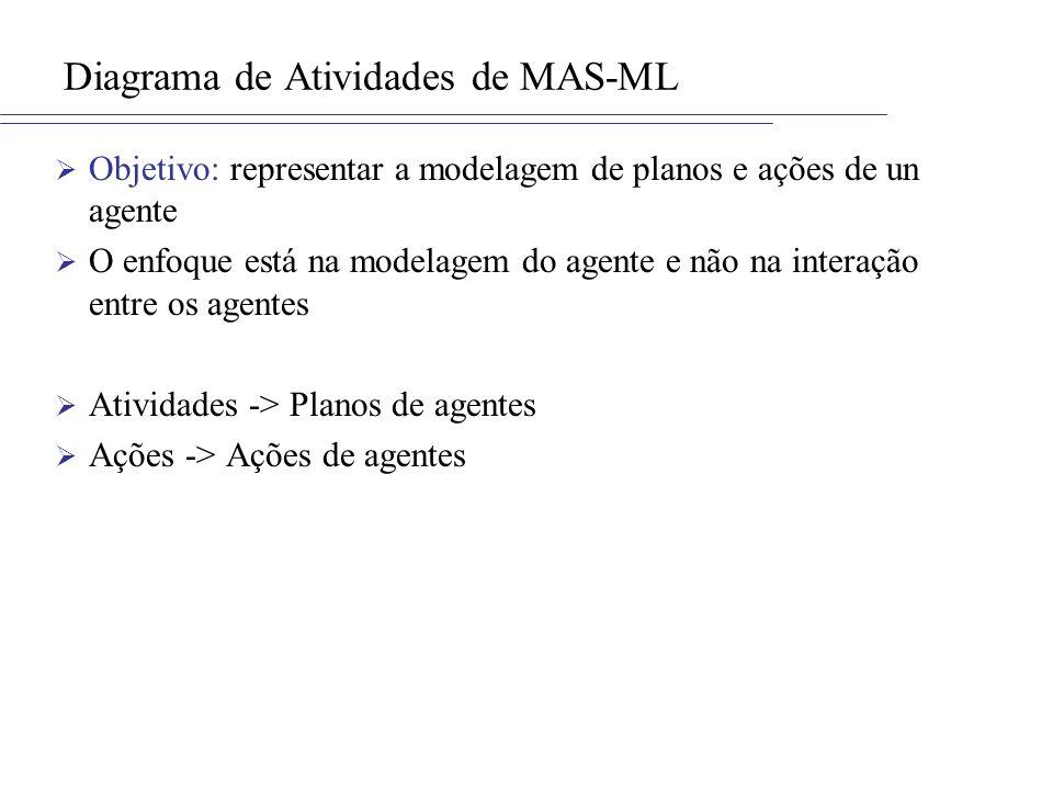 Diagrama de Atividades de MAS-ML