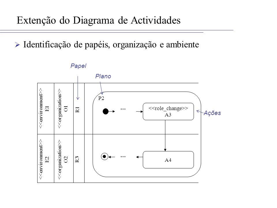 Extenção do Diagrama de Actividades
