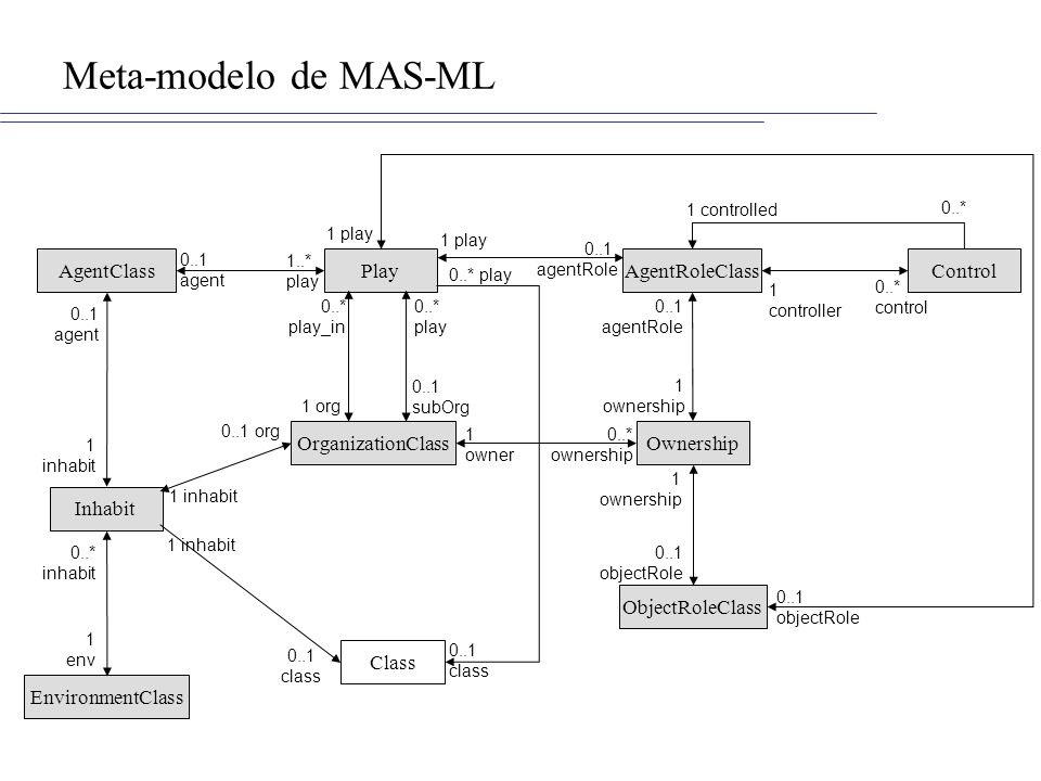 Meta-modelo de MAS-ML AgentClass Play AgentRoleClass Control